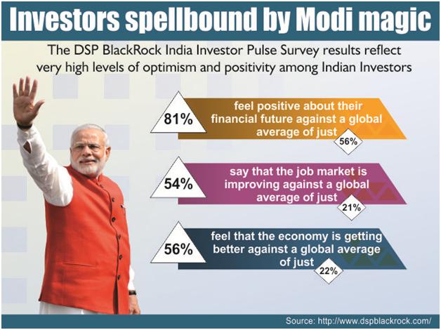 progress in make in india